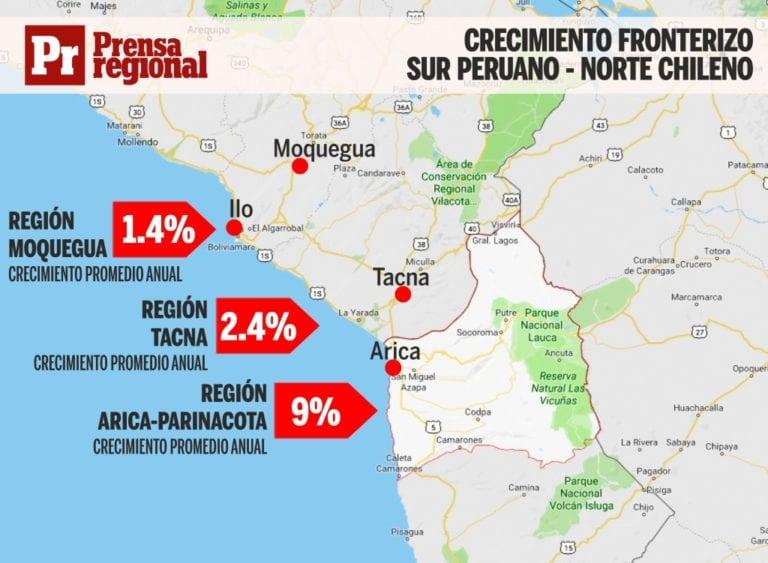 Economía del norte chileno crece en 9% anual, mientras Moquegua 1.4% y Tacna 2.4%