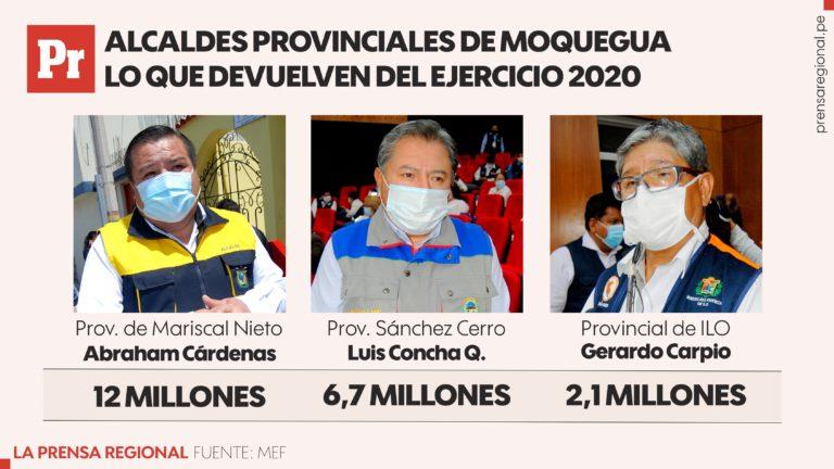 No invirtieron: municipalidades de Moquegua devuelven S/ 34 millones