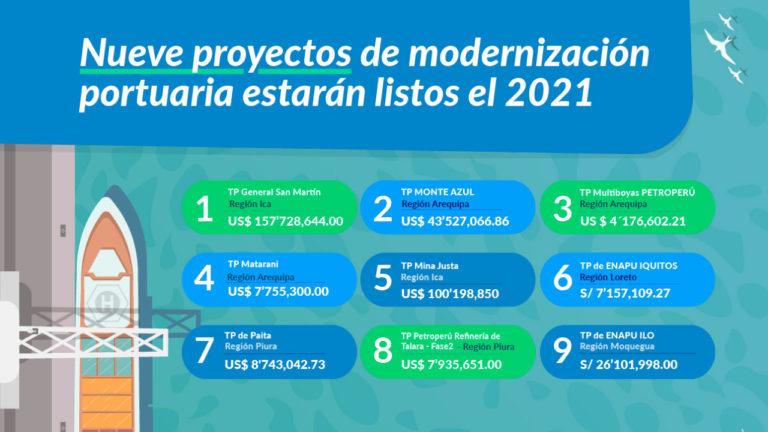 Nueve proyectos de modernización portuaria estarán listos este año