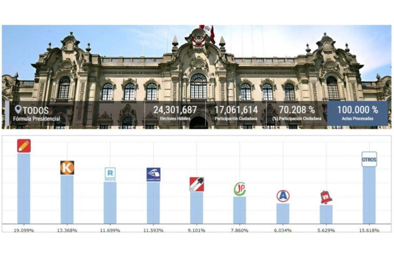 ONPE al 100%: Pedro Castillo y Keiko Fujimori pasan a la segunda vuelta