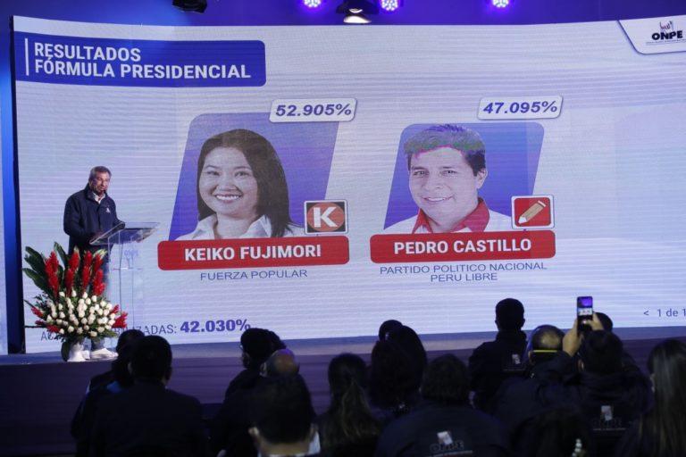ONPE al 42.030%: Keiko Fujimori 52.905%, Pedro Castillo 47.095%