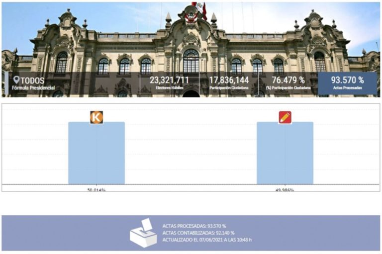 ONPE al 93.570 %: Keiko Fujimori 50.014 %, Pedro Castillo 49.986 %