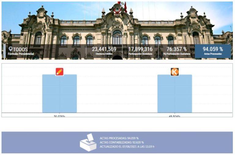 ONPE al 94.059 %: Pedro Castillo 50.076%, Keiko Fujimori 49.924%