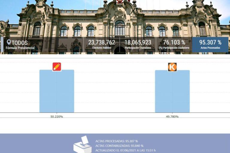 ONPE al 95.307%: Pedro Castillo 50.220%, Keiko Fujimori 49.780%