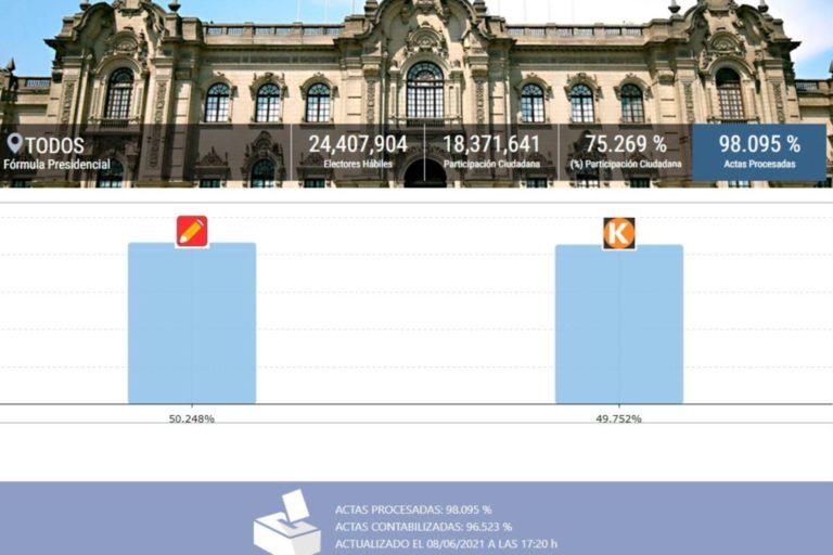 ONPE al 98.095 %: Pedro Castillo 50.248%, Keiko Fujimori 49.752%